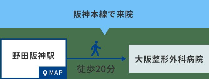 阪神本線で来院の場合、野田阪神駅から徒歩20分。